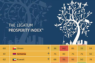 """Armenien verzeichnete einen Anstieg des Wohlstandsindex des britischen """"Legatum Institute"""""""